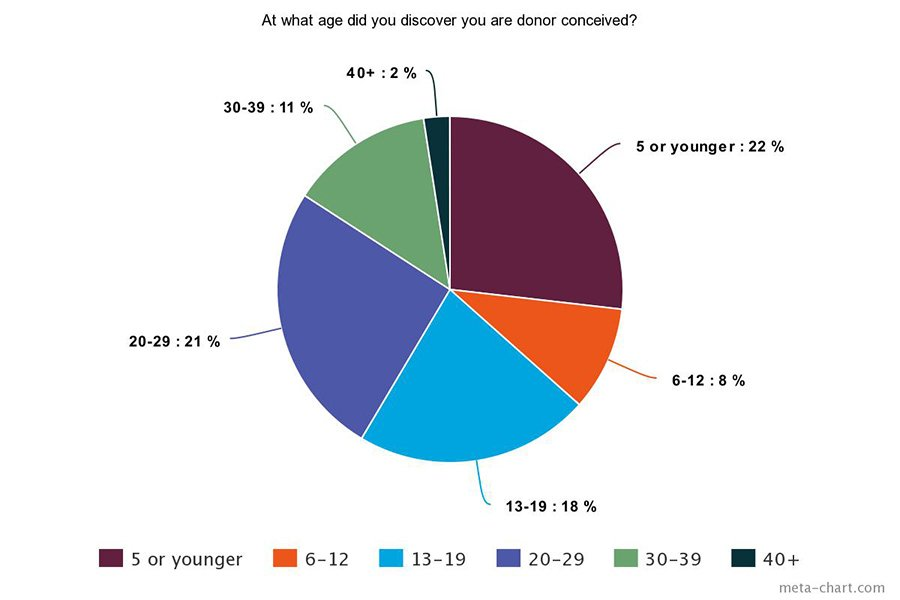 We Are Donor Conceived survey results - age of discovery
