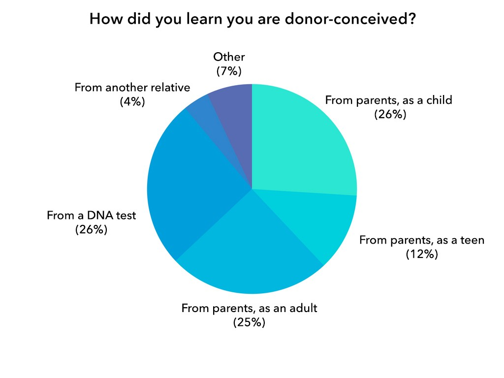 donor-conceived-adults-how-did-you-learn