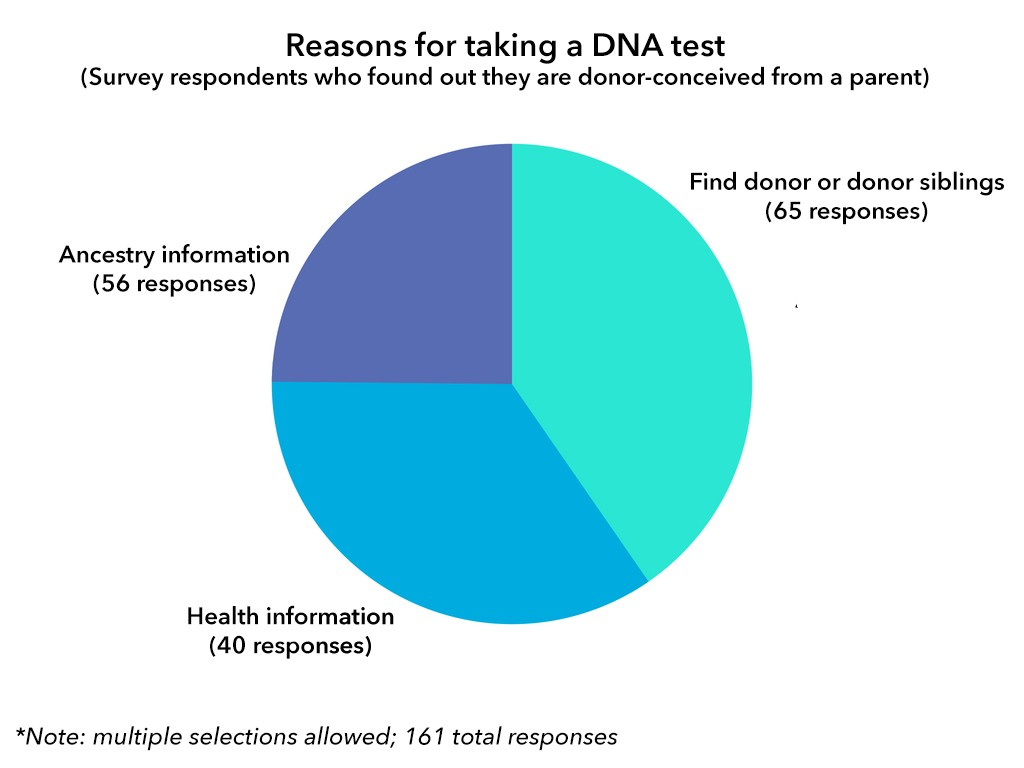 Reasons-for-taking-DNA-test-donor-conceived-adults-survey-2018